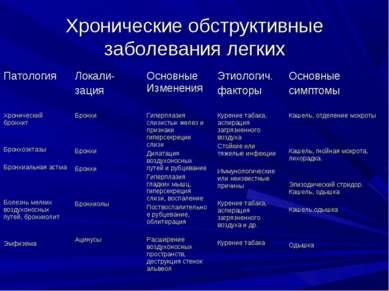 Хронические обструктивные заболевания легких Патология Локали- зация Основные...
