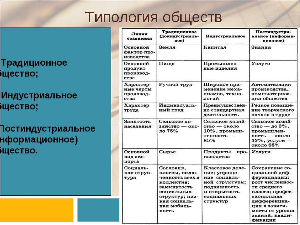 Типология обществ 1. Традиционное общество; 2. Индустриальное общество; 3.Пос...