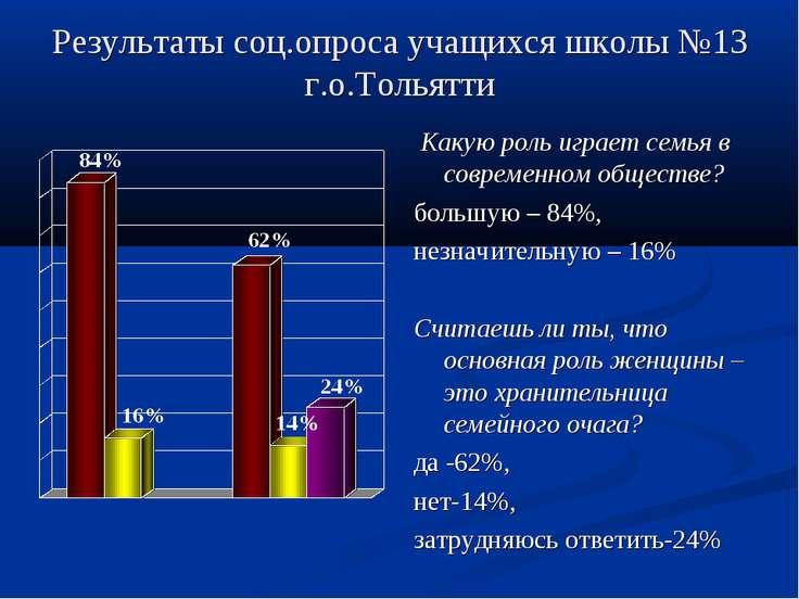 Результаты соц.опроса учащихся школы №13 г.о.Тольятти Какую роль играет семья...