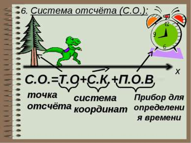 6. Система отсчёта (С.О.): x С.О.=Т.О+С.К.+П.О.В точка отсчёта система коорди...