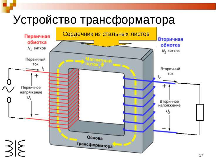 * Устройство трансформатора Сердечник из стальных листов