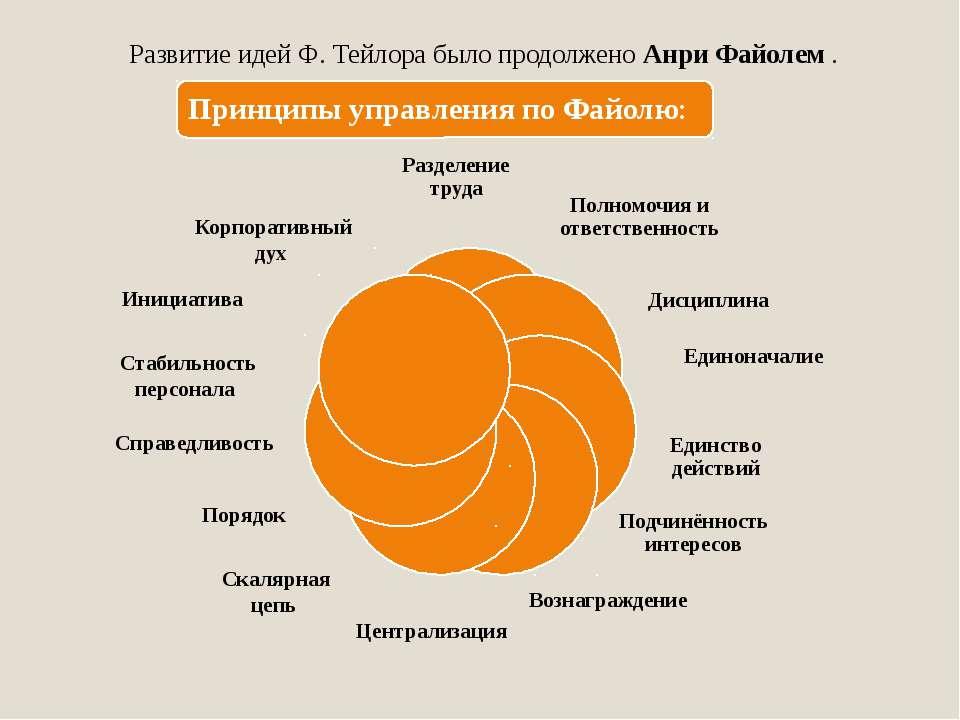 Централизация Скалярная цепь Порядок Справедливость Стабильность персонала Ин...