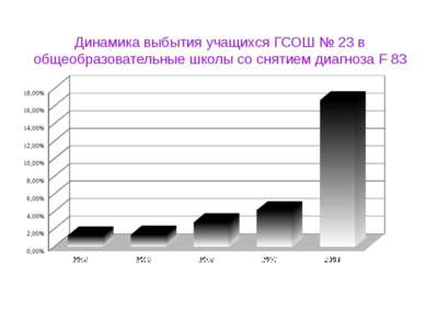 Динамика выбытия учащихся ГСОШ № 23 в общеобразовательные школы со снятием ди...
