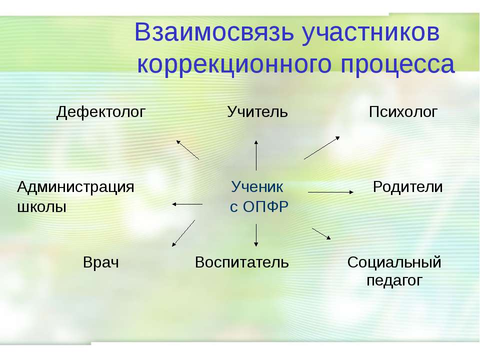 Взаимосвязь участников коррекционного процесса Дефектолог Учитель Психолог Ад...