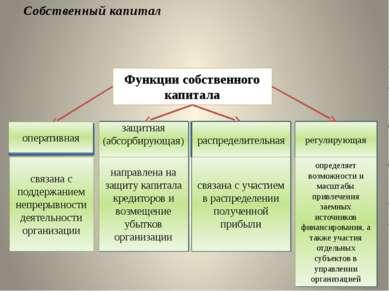 Собственный капитал Функции собственного капитала оперативная защитная (абсор...