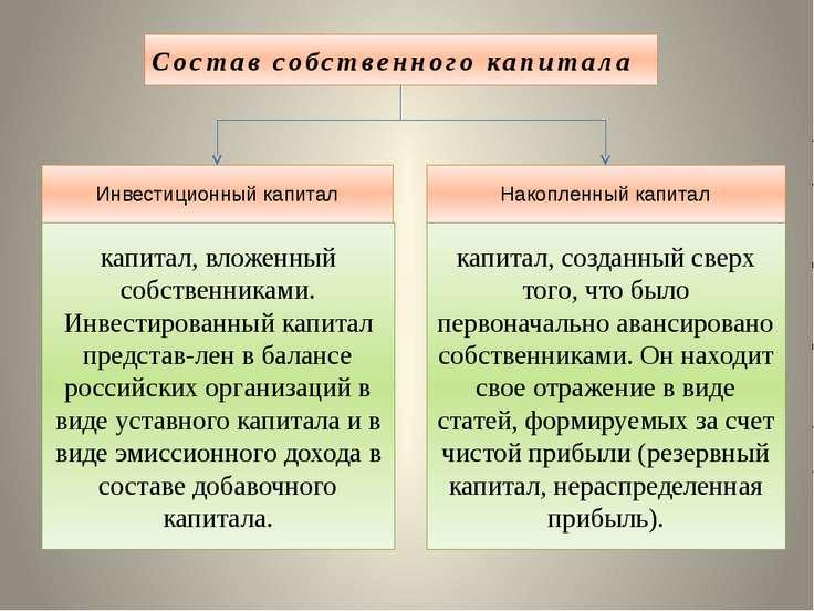 Состав собственного капитала Инвестиционный капитал Накопленный капитал капит...