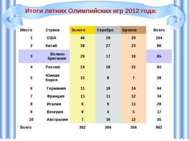 Итоги летних Олимпийских игр 2012 года: Место Страна Золото Серебро Бронза Вс...