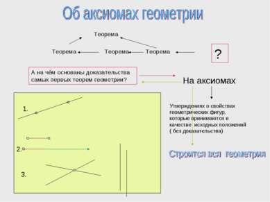 Теорема Теорема Теорема Теорема А на чём основаны доказательства самых первых...
