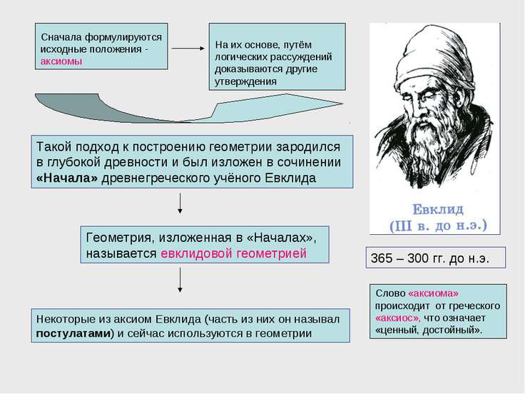 Сначала формулируются исходные положения - аксиомы На их основе, путём логиче...