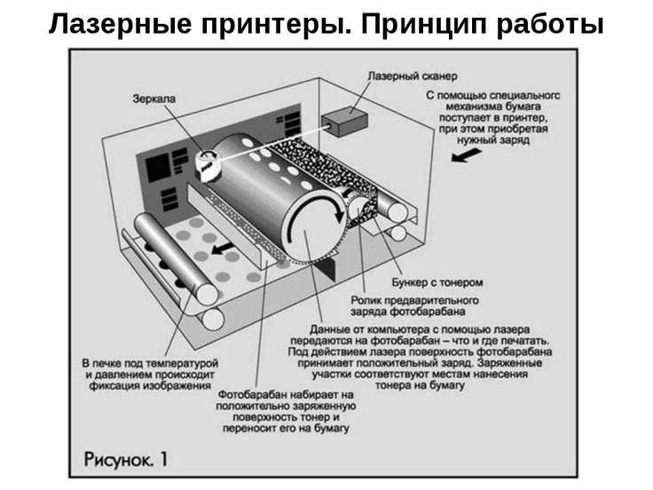 Лазерные принтеры. Принцип работы