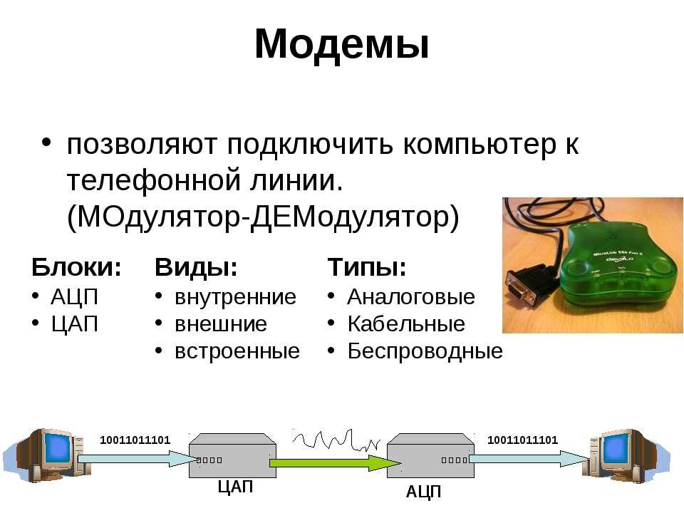 Модемы позволяют подключить компьютер к телефонной линии. (МОдулятор-ДЕМодуля...