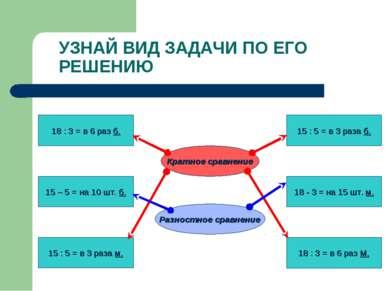 УЗНАЙ ВИД ЗАДАЧИ ПО ЕГО РЕШЕНИЮ 18 : 3 = в 6 раз б. 15 – 5 = на 10 шт. б. 15 ...