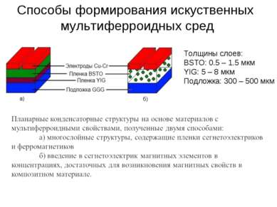 Толщины слоев: BSTO: 0.5 – 1.5 мкм YIG: 5 – 8 мкм Подложка: 300 – 500 мкм Спо...