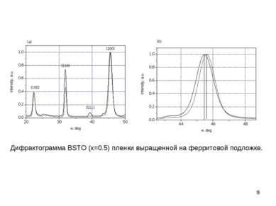* Дифрактограмма BSTO (x=0.5) пленки выращенной на ферритовой подложке.