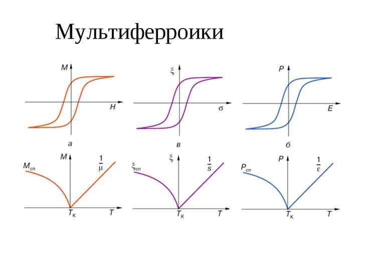 Мультиферроики