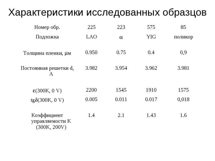 Характеристики исследованных образцов Номер обр. 225 223 575 85 Подложка LAO ...