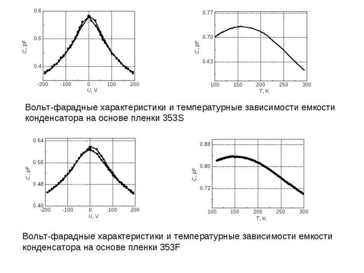 Вольт-фарадные характеристики и температурные зависимости емкости конденсатор...