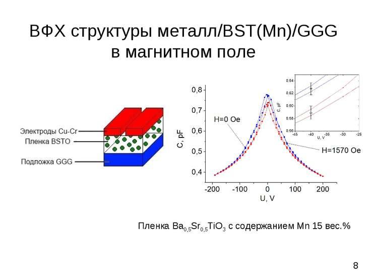 8 Пленка Ba0,5Sr0,5TiO3 с содержанием Mn 15 вес.% ВФХ структуры металл/BST(Mn...