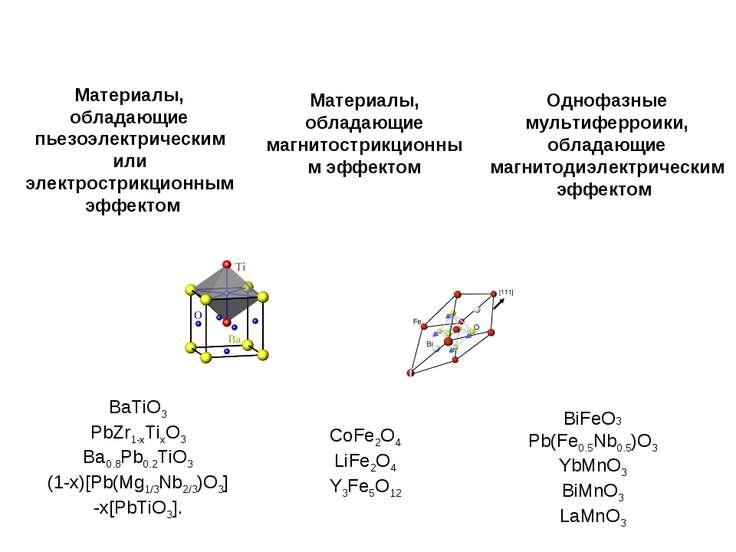 Материалы, обладающие пьезоэлектрическим или электрострикционным эффектом Мат...