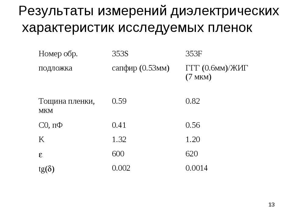 * Результаты измерений диэлектрических характеристик исследуемых пленок Номер...