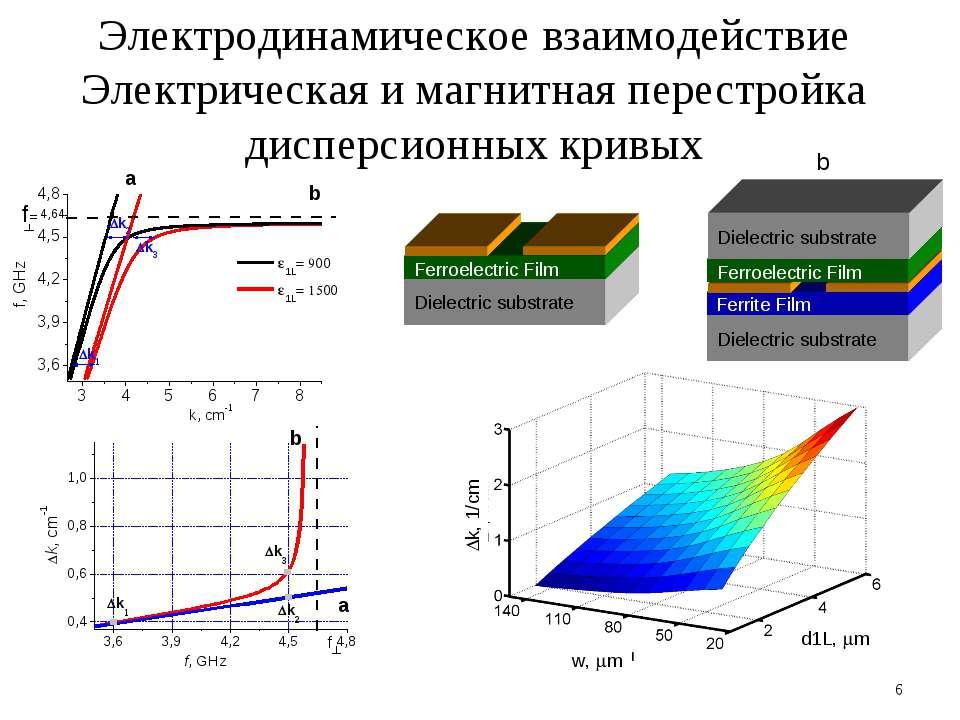 * Электродинамическое взаимодействие Электрическая и магнитная перестройка ди...