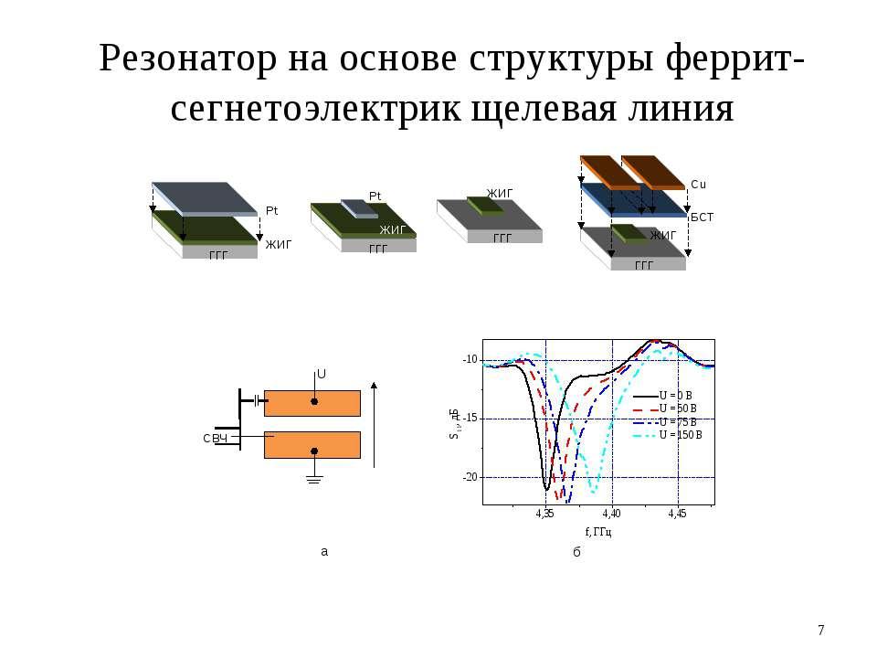 * Резонатор на основе структуры феррит-сегнетоэлектрик щелевая линия