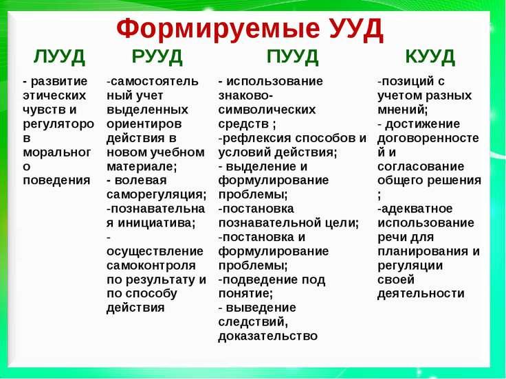 Формируемые УУД ЛУУД РУУД ПУУД КУУД - развитие этических чувств и регуляторов...