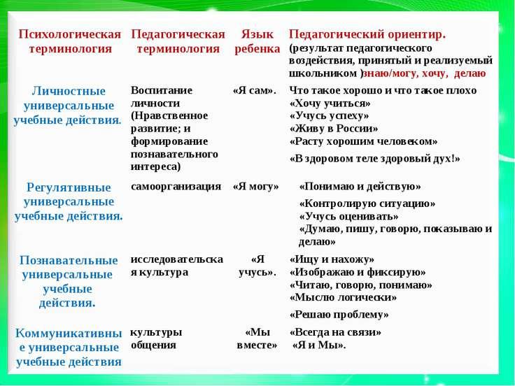 Психологическая терминология Педагогическая терминология Язык ребенка Педагог...