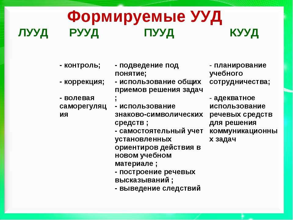 Формируемые УУД ЛУУД РУУД ПУУД КУУД - контроль; - коррекция; - волевая саморе...