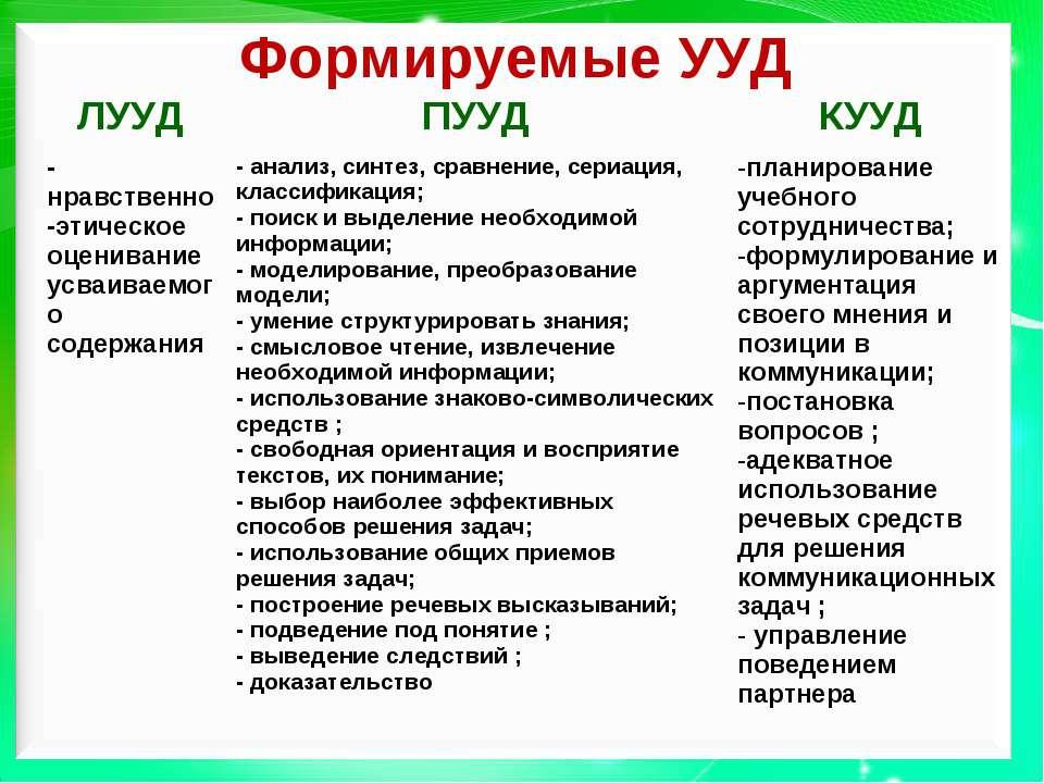Формируемые УУД ЛУУД ПУУД КУУД -нравственно-этическое оценивание усваиваемого...
