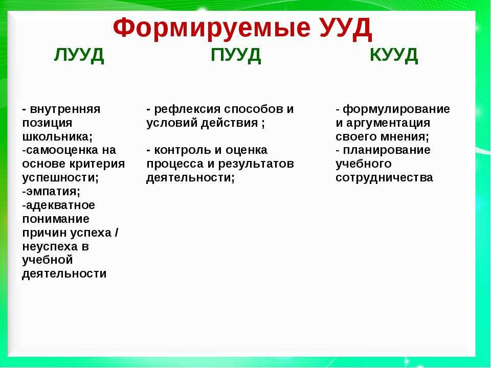 Формируемые УУД ЛУУД ПУУД КУУД - внутренняя позиция школьника; самооценка на ...