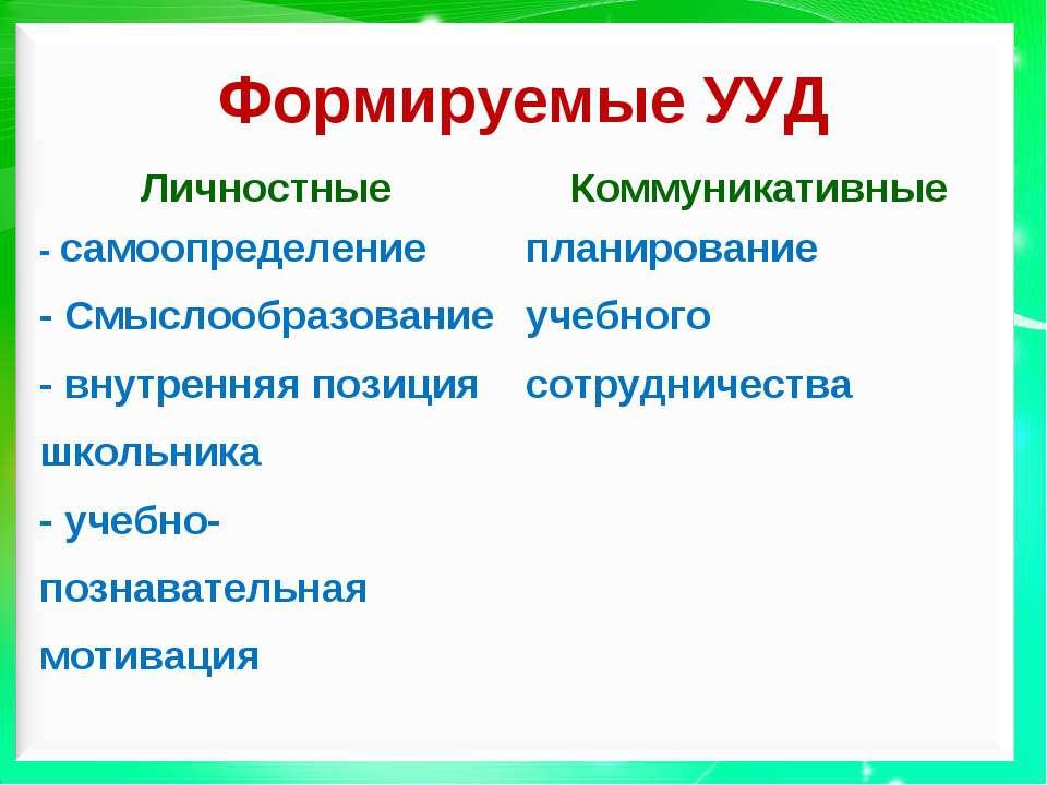 Формируемые УУД Личностные Коммуникативные - самоопределение - Смыслообразова...