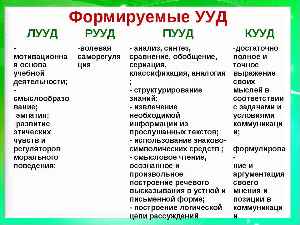 Формируемые УУД ЛУУД РУУД ПУУД КУУД - мотивационная основа учебной деятельнос...