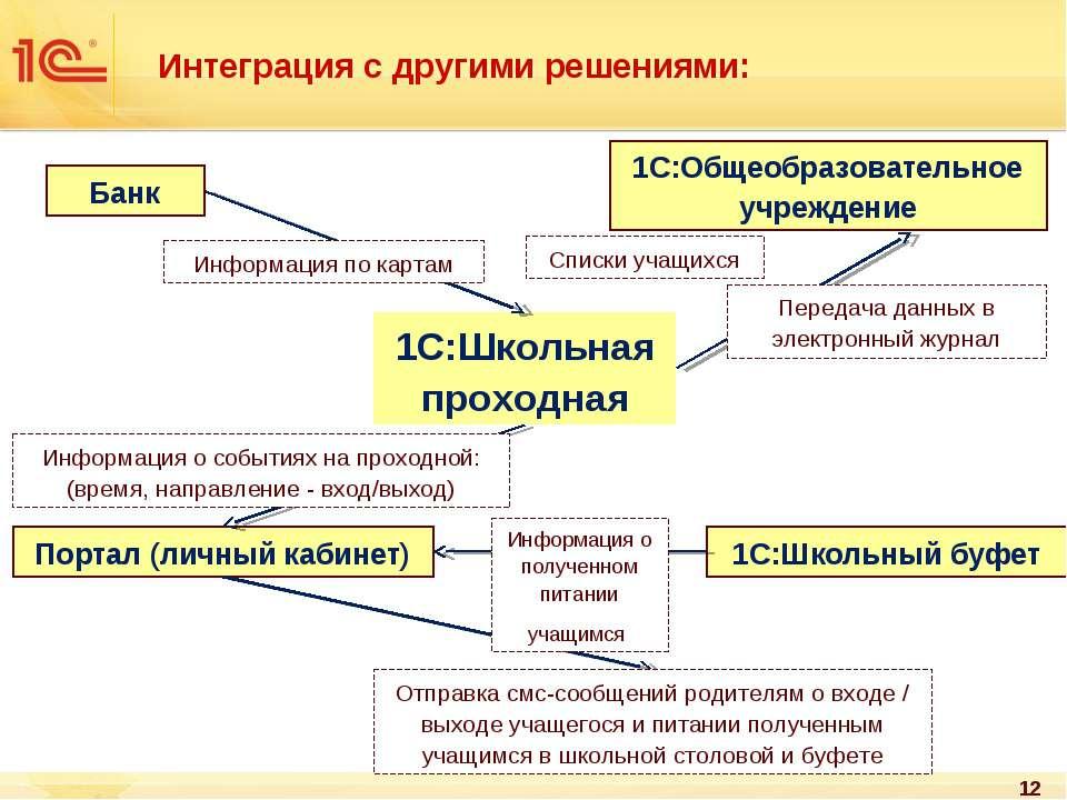 Интеграция с другими решениями: * 1С:Школьная проходная 1С:Школьный буфет Бан...