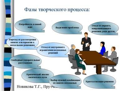 Фазы творческого процесса: Потребность в новой идее Переход от рассмотрения м...