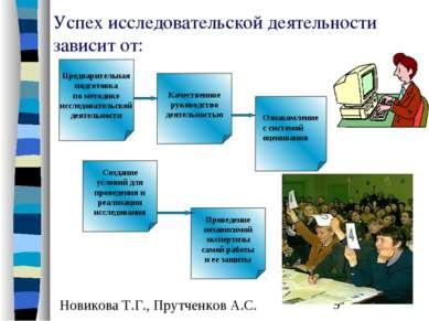 Успех исследовательской деятельности зависит от: Предварительная подготовка п...