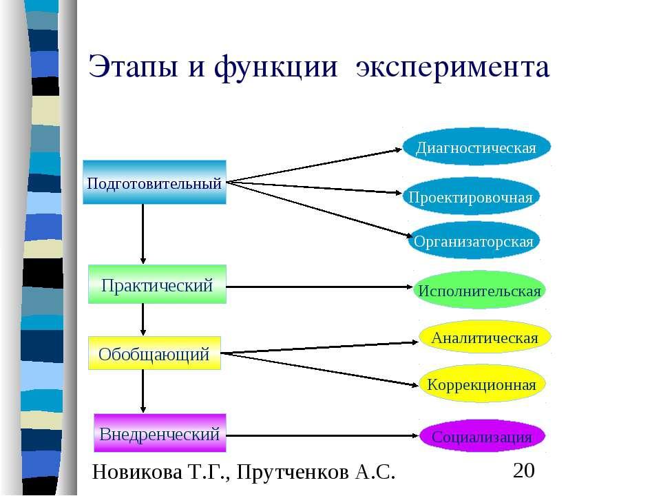 Этапы и функции эксперимента Подготовительный Практический Обобщающий Внедрен...