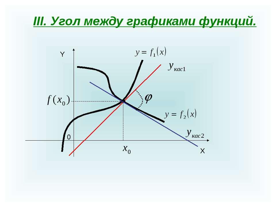 III. Угол между графиками функций. X Y 0