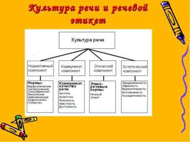 Культура речи и речевой этикет