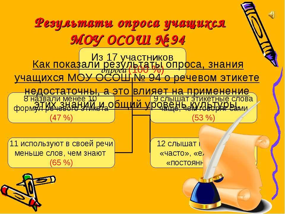 Результаты опроса учащихся МОУ ОСОШ № 94 Как показали результаты опроса, знан...