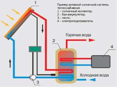 Пример активной солнечной системы теплоснабжения 1 – солнечный коллектор; 2 –...