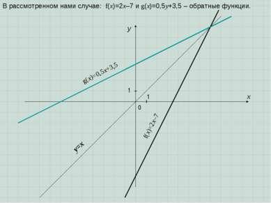 В рассмотренном нами случае: f(x)=2x–7 и g(x)=0,5у+3,5 – обратные функции. 1 ...