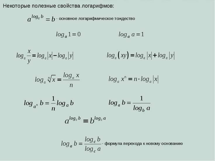 Некоторые полезные свойства логарифмов: - основное логарифмическое тождество ...