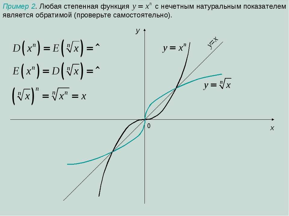 0 x y y=x
