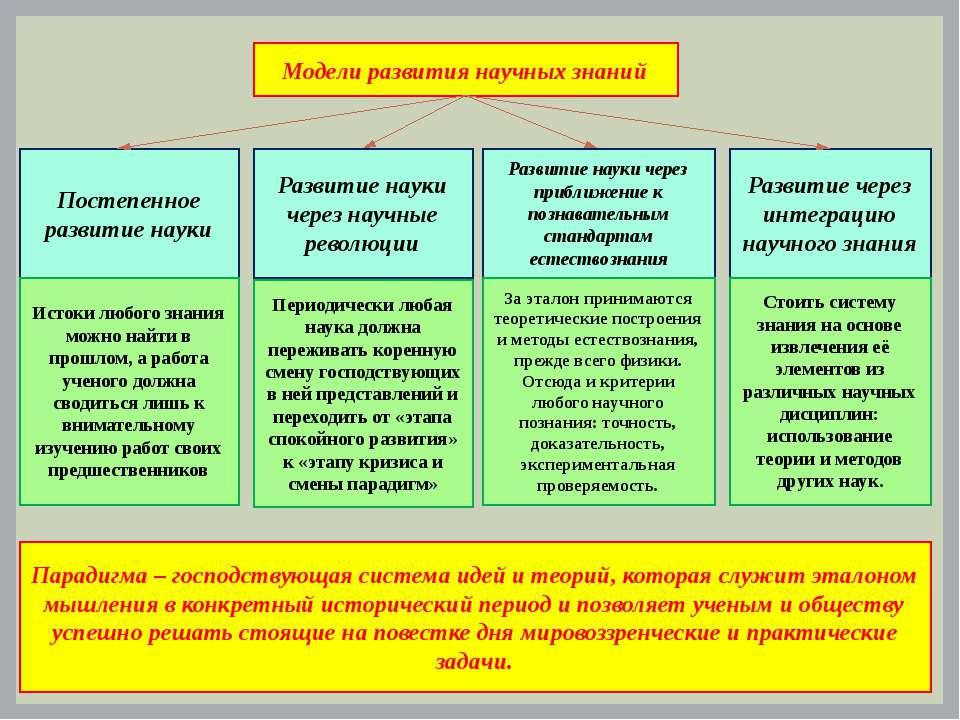 Модели развития научных знаний Постепенное развитие науки Развитие науки чере...