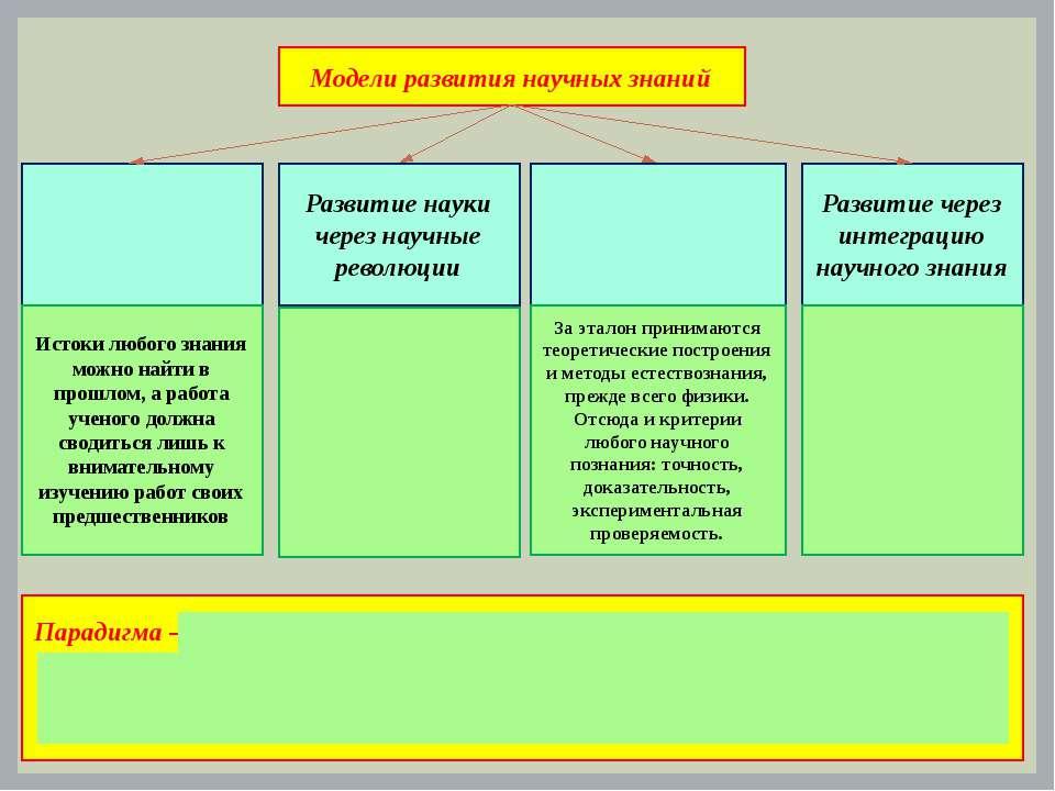 Модели развития научных знаний Развитие науки через научные революции Развити...