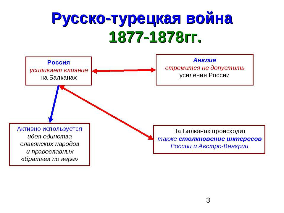 Русско-турецкая война 1877-1878гг. Россия усиливает влияние на Балканах Актив...