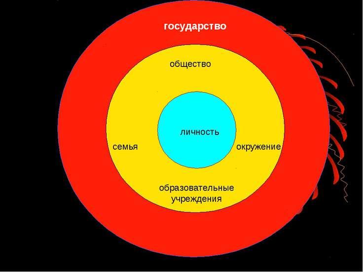 личность общество государство семья образовательные учреждения окружение