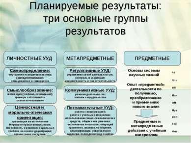 Планируемые результаты: три основные группы результатов ЛИЧНОСТНЫЕ УУД МЕТАПР...