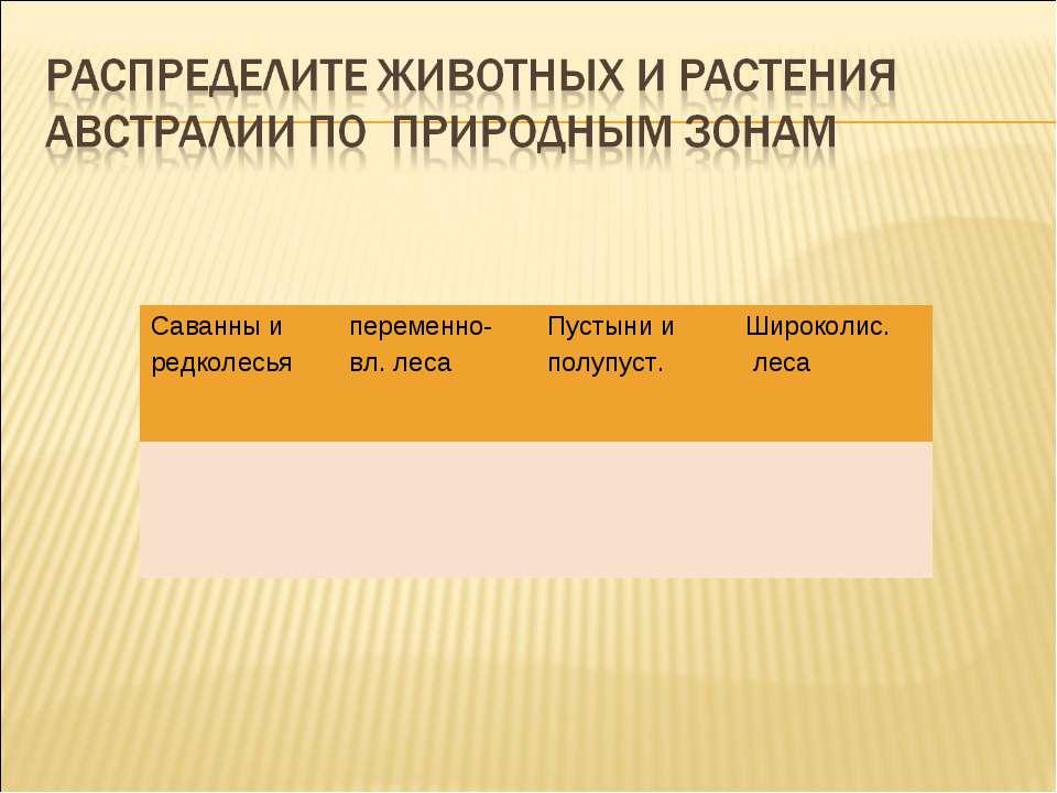 Саванны и редколесья переменно- вл. леса Пустыни и полупуст. Широколис. леса